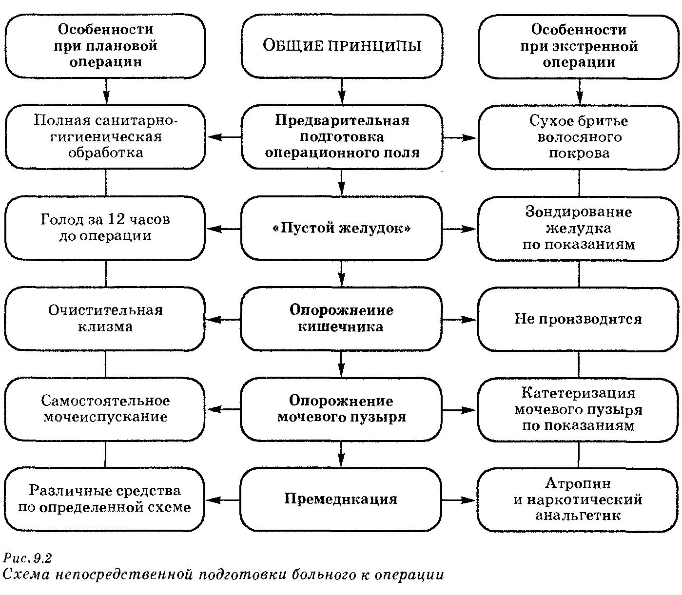 Подготовка пациента к плановой операции в урологии